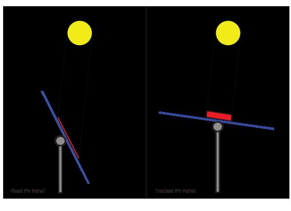 Solar Energy Al Mahasin Electrical Contracting